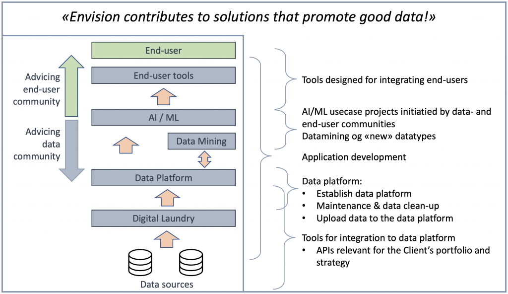 Envision contributes to solutions that promote good data